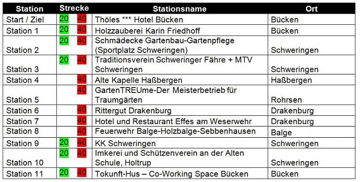 Tabelle: Mobile Gewerbeschau 2019 - Stationen